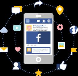 إدارة وتسويق وسائل الإعلام الإجتماعية, زيادة المشاركات والزوار المهتمين